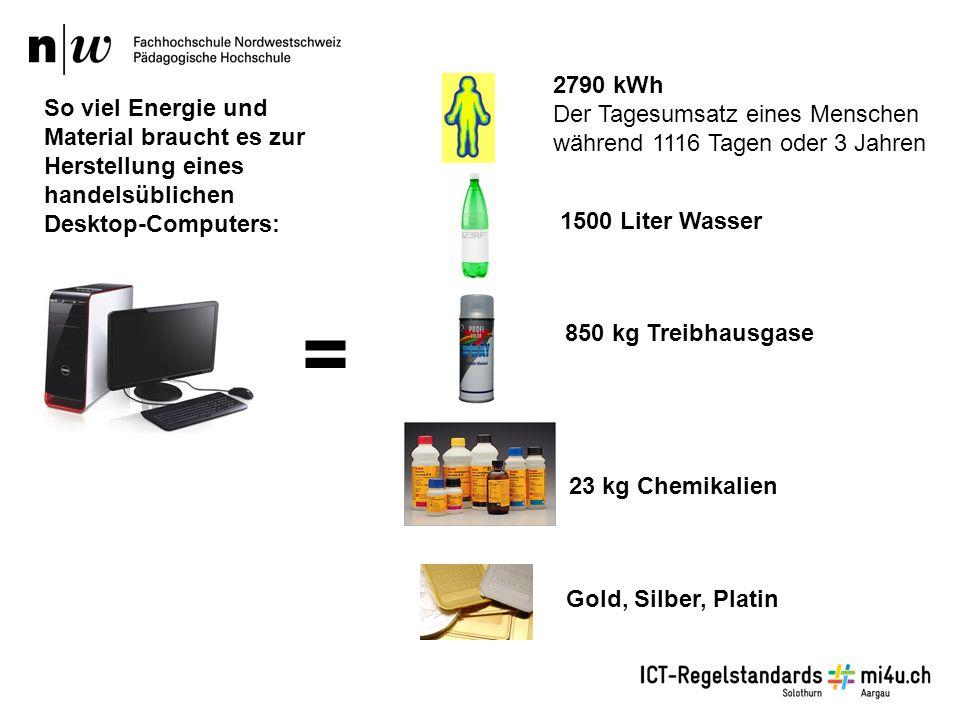 1500 Liter Wasser 23 kg Chemikalien 2790 kWh Der Tagesumsatz eines Menschen während 1116 Tagen oder 3 Jahren 850 kg Treibhausgase Gold, Silber, Platin = So viel Energie und Material braucht es zur Herstellung eines handelsüblichen Desktop-Computers: