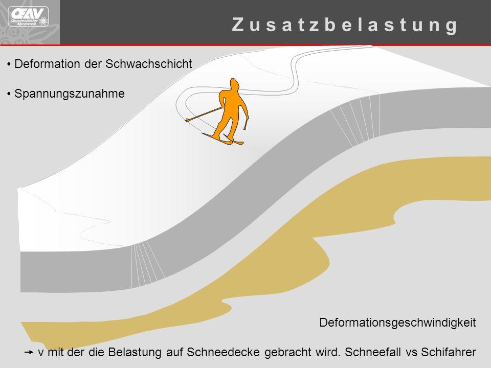 Z u s a t z b e l a s t u n g Deformation der Schwachschicht Spannungszunahme Deformationsgeschwindigkeit  v mit der die Belastung auf Schneedecke gebracht wird.