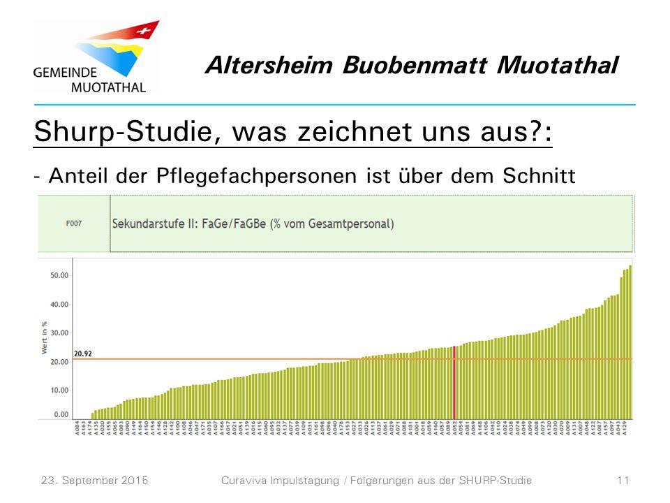 Shurp-Studie, was zeichnet uns aus : - Anteil der Pflegefachpersonen ist über dem Schnitt Altersheim Buobenmatt Muotathal 23.