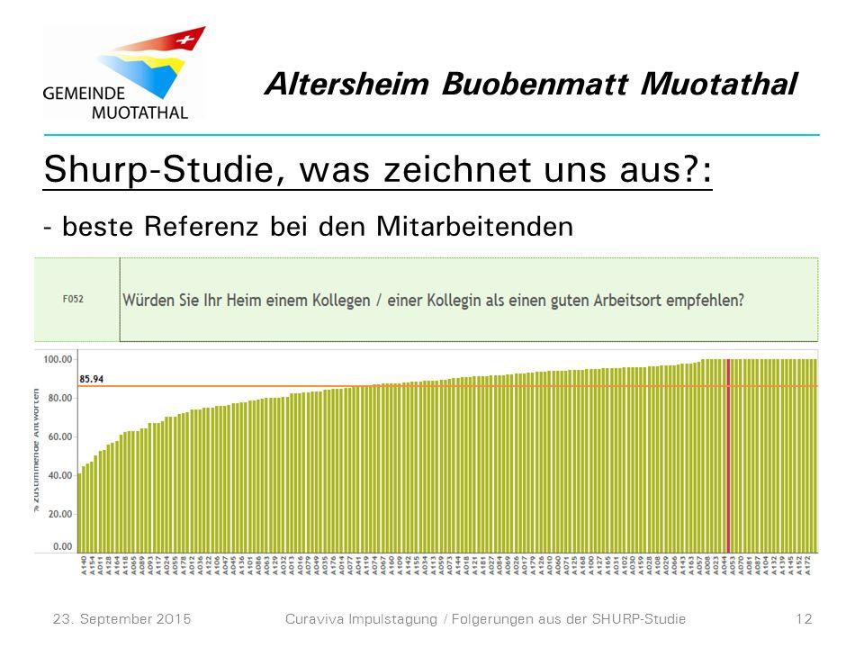 Shurp-Studie, was zeichnet uns aus : - beste Referenz bei den Mitarbeitenden Altersheim Buobenmatt Muotathal 23.