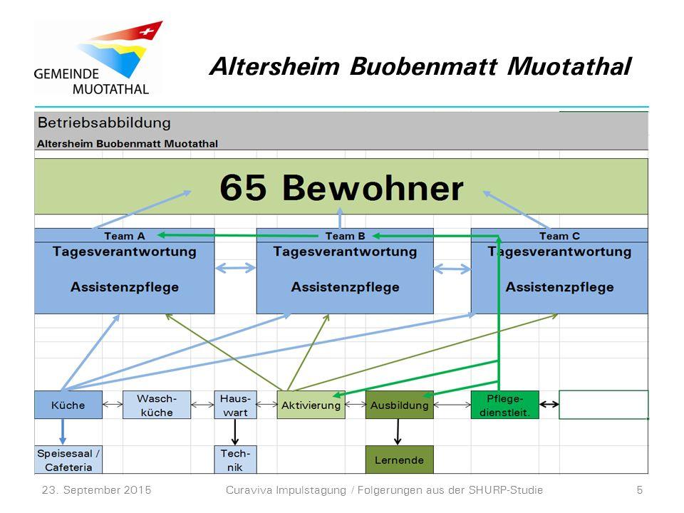 Altersheim Buobenmatt Muotathal 23. September 2015Curaviva Impulstagung / Folgerungen aus der SHURP-Studie5