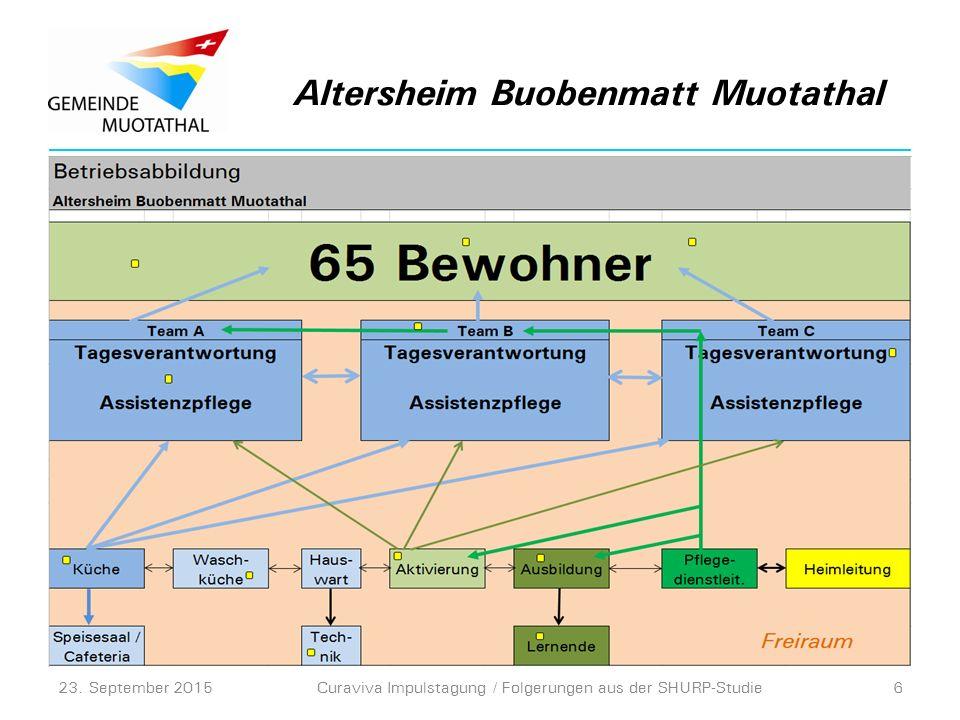 Altersheim Buobenmatt Muotathal 23. September 2015Curaviva Impulstagung / Folgerungen aus der SHURP-Studie6