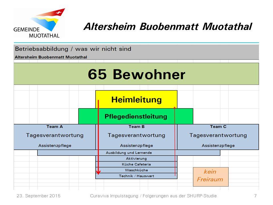 Altersheim Buobenmatt Muotathal 23. September 2015Curaviva Impulstagung / Folgerungen aus der SHURP-Studie7