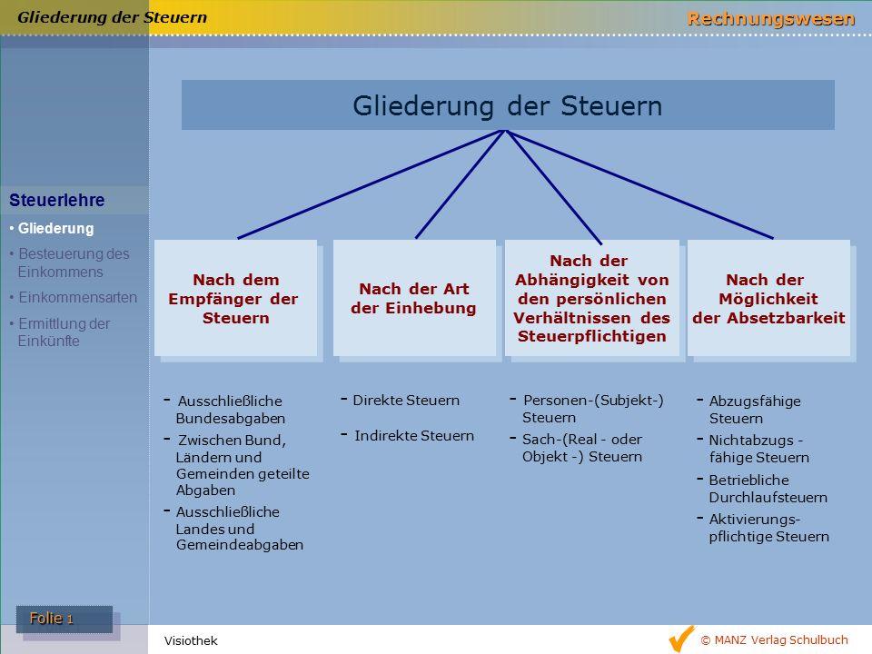 © MANZ Verlag Schulbuch Rechnungswesen Folie 1 Folie 1 Visiothek Nach dem Empfänger der Steuern Nach der Art der Einhebung Nach der Art der Einhebung