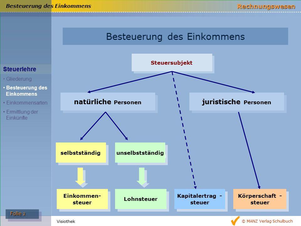 © MANZ Verlag Schulbuch Rechnungswesen Folie 2 Folie 2 Visiothek Steuersubjekt natürliche Personen selbstständig unselbstständig juristische Personen