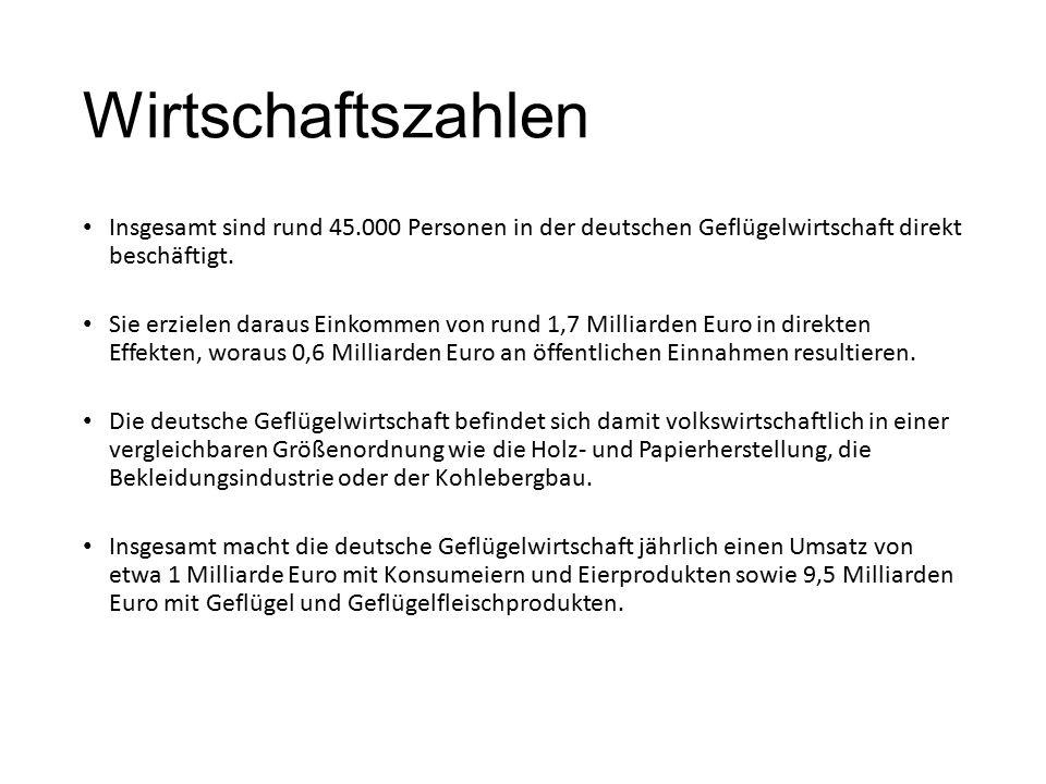 Wirtschaftszahlen Insgesamt sind rund 45.000 Personen in der deutschen Geflügelwirtschaft direkt beschäftigt. Sie erzielen daraus Einkommen von rund 1