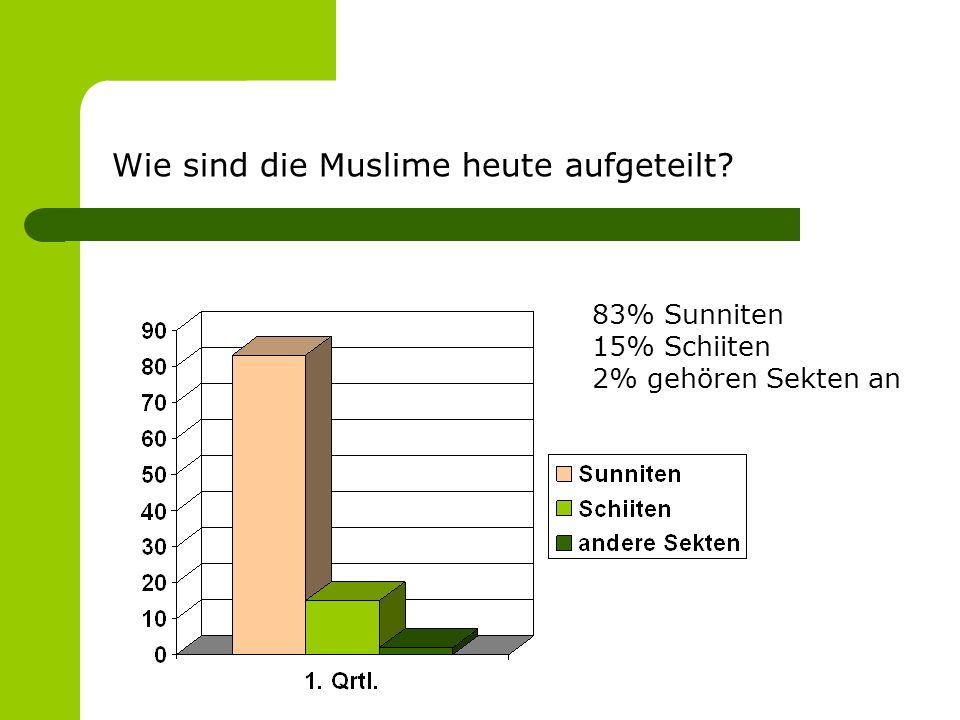 Wie sind die Muslime heute aufgeteilt 83% Sunniten 15% Schiiten 2% gehören Sekten an