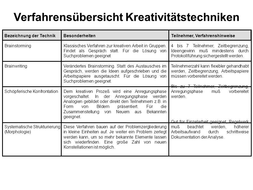 Verfahrensübersicht Kreativitätstechniken Bezeichnung der Technik Brainstorming Brainwriting Schöpferische Konfrontation Systematische Strukturierung (Morphologie) Besonderheiten Klassisches Verfahren zur kreativen Arbeit in Gruppen.