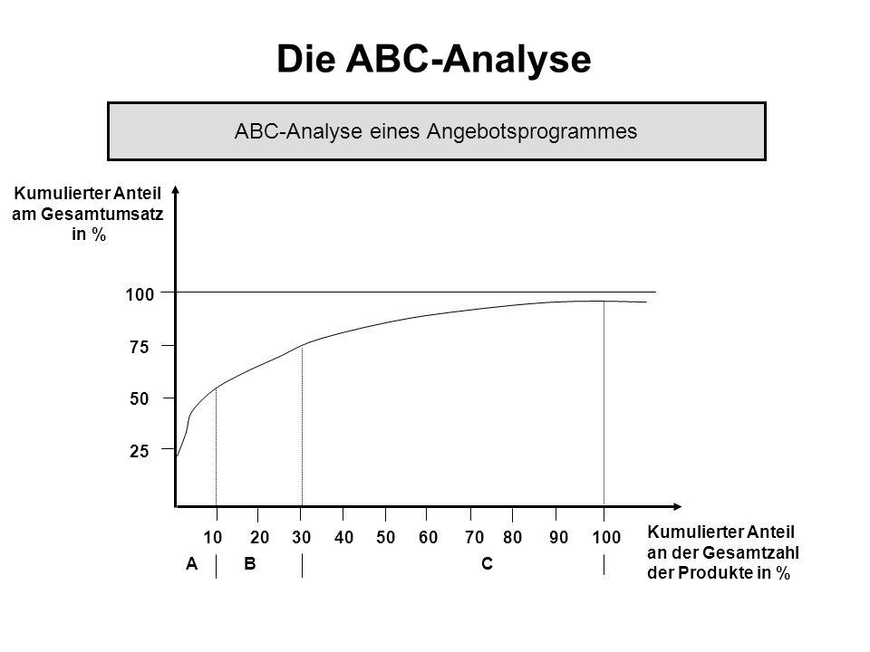 Die ABC-Analyse 100 75 50 25 10 20 30 40 50 60 70 80 90 100 Kumulierter Anteil am Gesamtumsatz in % Kumulierter Anteil an der Gesamtzahl der Produkte in % ABC-Analyse eines Angebotsprogrammes A B C