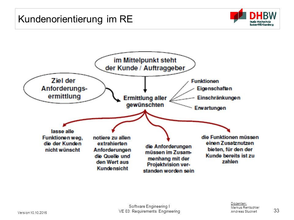 33 Dozenten: Markus Rentschler Andreas Stuckert Version 10.10.2015 Software Engineering I VE 03: Requirements Engineering Kundenorientierung im RE