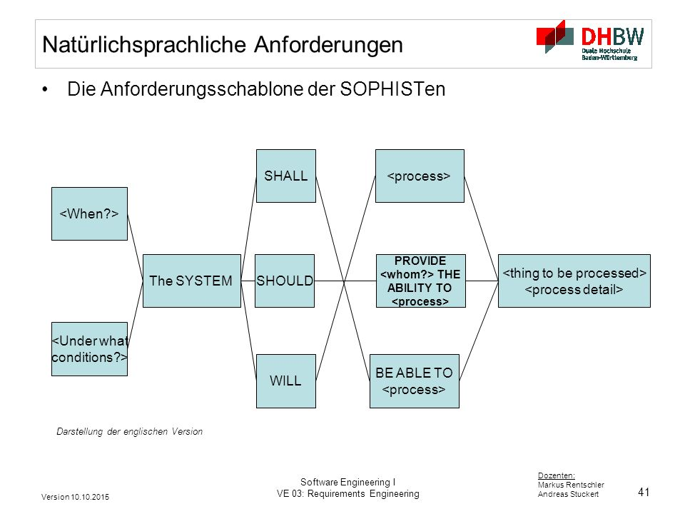 41 Dozenten: Markus Rentschler Andreas Stuckert Version 10.10.2015 Software Engineering I VE 03: Requirements Engineering Natürlichsprachliche Anforderungen Die Anforderungsschablone der SOPHISTen Darstellung der englischen Version The SYSTEM SHALL SHOULD WILL PROVIDE THE ABILITY TO BE ABLE TO