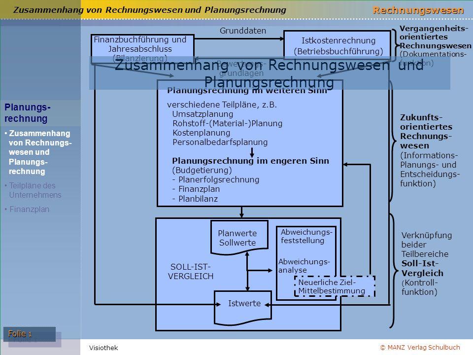 © MANZ Verlag Schulbuch Rechnungswesen Folie 1 Visiothek Zusammenhang von Rechnungswesen und Planungsrechnung Planungs- rechnung Zusammenhang von Rech
