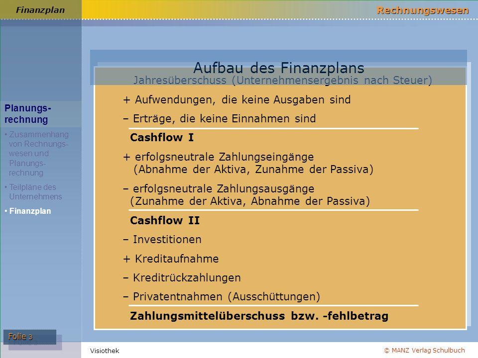 © MANZ Verlag Schulbuch Rechnungswesen Folie 3 Visiothek Finanzplan Jahresüberschuss (Unternehmensergebnis nach Steuer) + Aufwendungen, die keine Ausg