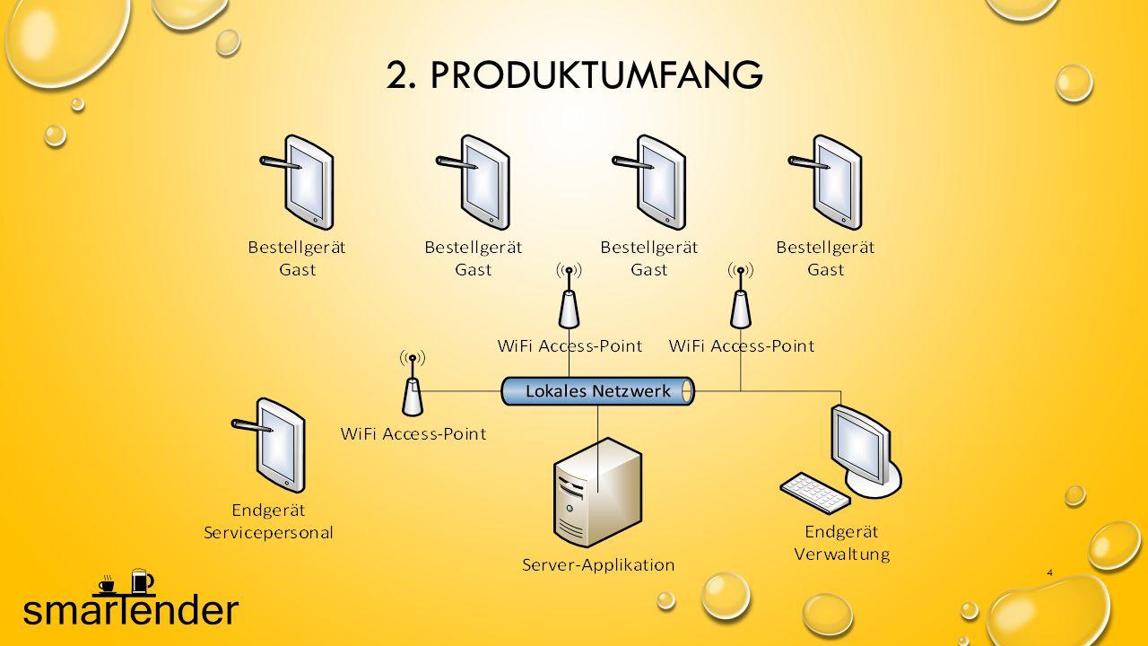 2. PRODUKTUMFANG 4