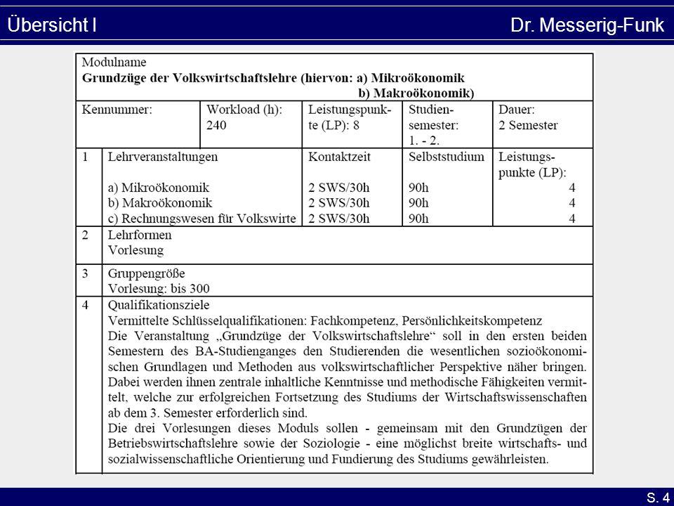 S. 15 Übersicht IV (Kernbereiche) Dr. Messerig-Funk