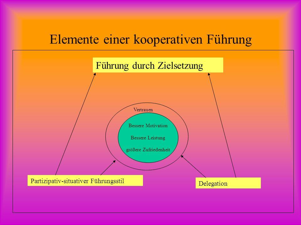 Elemente einer kooperativen Führung Bessere Motivation Bessere Leistung größere Zufriedenheit Vertrauen Führung durch Zielsetzung Partizipativ-situativer Führungsstil Delegation