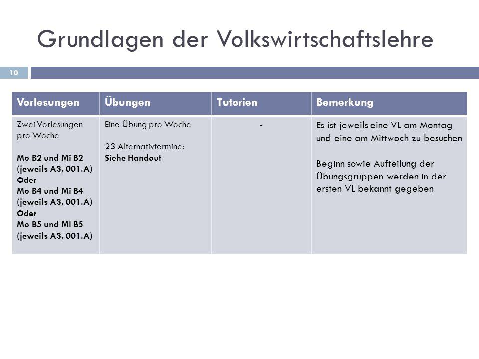 Grundlagen der Volkswirtschaftslehre 10 VorlesungenÜbungenTutorienBemerkung Zwei Vorlesungen pro Woche Mo B2 und Mi B2 (jeweils A3, 001.A) Oder Mo B4 und Mi B4 (jeweils A3, 001.A) Oder Mo B5 und Mi B5 (jeweils A3, 001.A) Eine Übung pro Woche 23 Alternativtermine: Siehe Handout - Es ist jeweils eine VL am Montag und eine am Mittwoch zu besuchen Beginn sowie Aufteilung der Übungsgruppen werden in der ersten VL bekannt gegeben