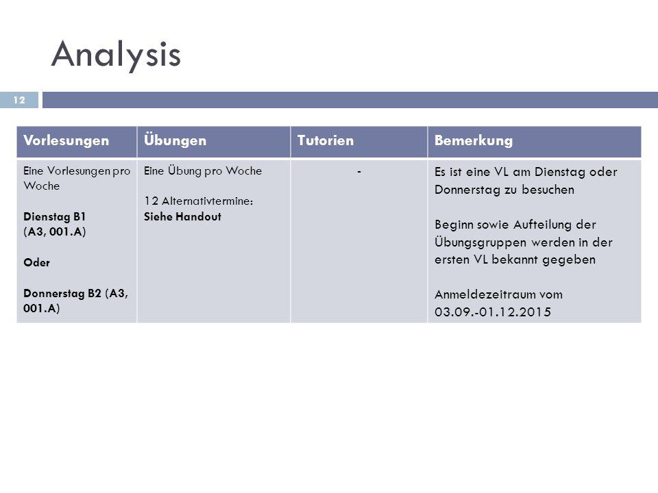 Analysis 12 VorlesungenÜbungenTutorienBemerkung Eine Vorlesungen pro Woche Dienstag B1 (A3, 001.A) Oder Donnerstag B2 (A3, 001.A) Eine Übung pro Woche