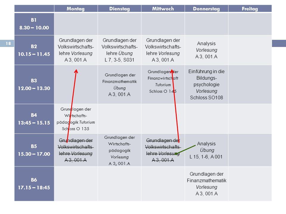 18 MontagDienstagMittwochDonnerstagFreitag B1 8.30 – 10.00 B2 10.15 – 11.45 Grundlagen der Volkswirtschafts- lehre Vorlesung A 3, 001.A Grundlagen der