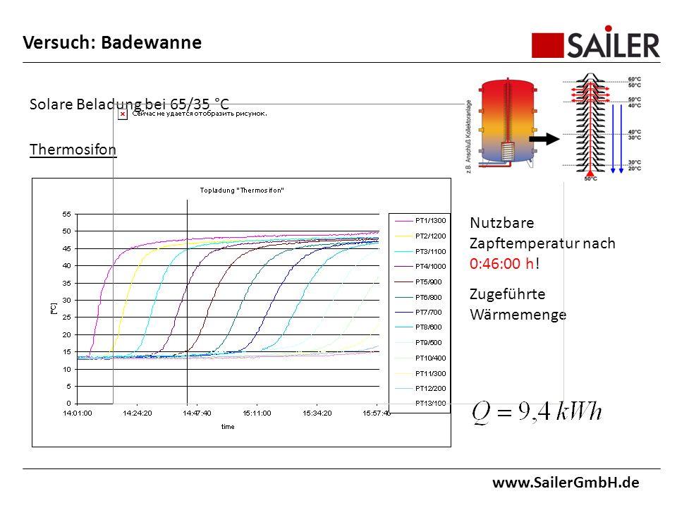 www.SailerGmbH.de Solare Beladung bei 65/35 °C Thermosifon Nutzbare Zapftemperatur nach 0:46:00 h.