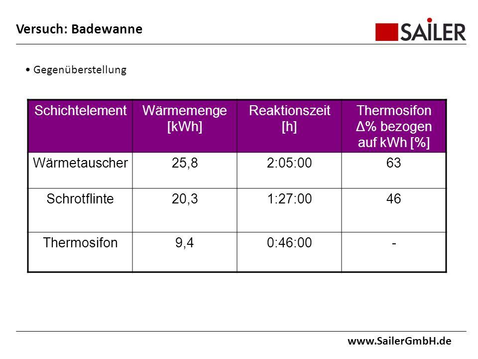 www.SailerGmbH.de Gegenüberstellung SchichtelementWärmemenge [kWh] Reaktionszeit [h] Thermosifon Δ% bezogen auf kWh [%] Wärmetauscher25,82:05:0063 Schrotflinte20,31:27:0046 Thermosifon9,40:46:00- Versuch: Badewanne