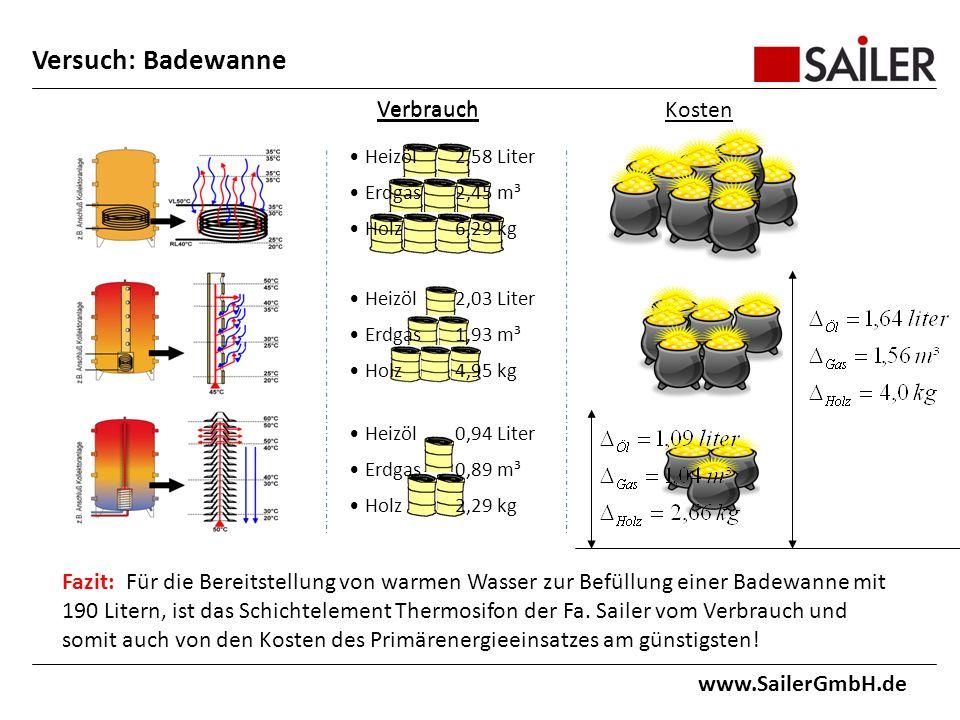 www.SailerGmbH.de Fazit: Für die Bereitstellung von warmen Wasser zur Befüllung einer Badewanne mit 190 Litern, ist das Schichtelement Thermosifon der Fa.