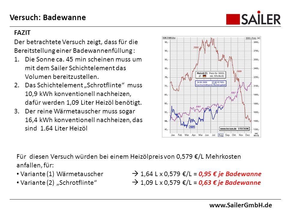 www.SailerGmbH.de FAZIT Der betrachtete Versuch zeigt, dass für die Bereitstellung einer Badewannenfüllung : 1.Die Sonne ca.