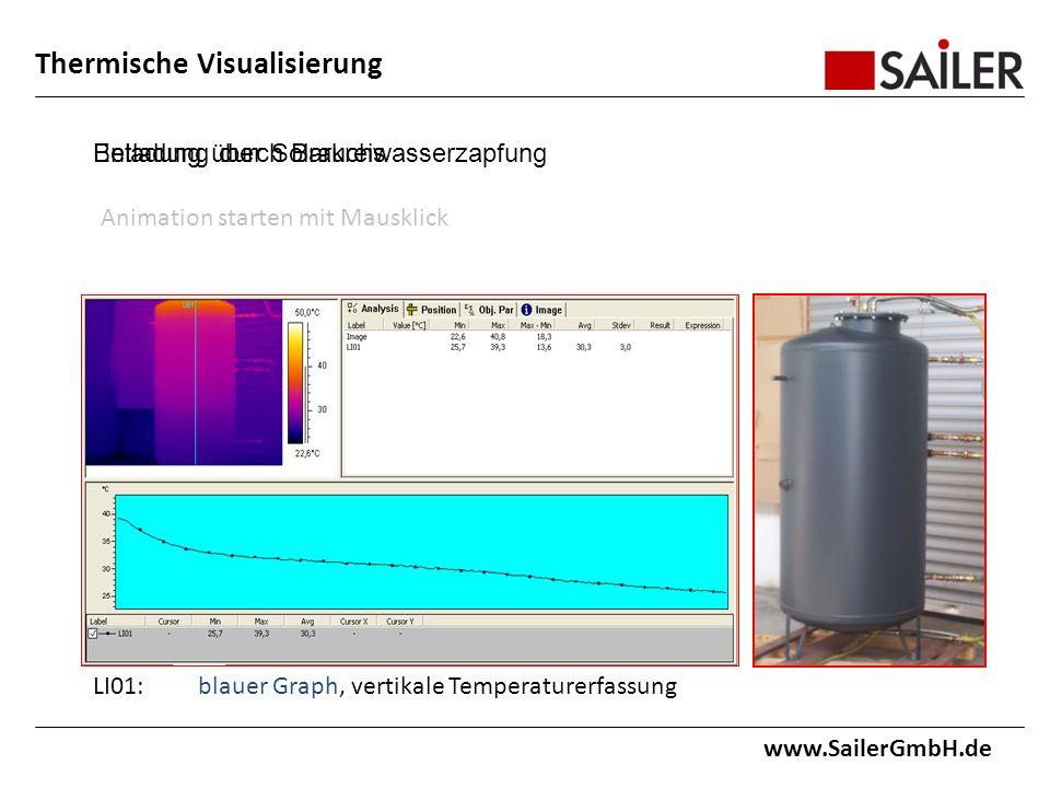 Thermische Visualisierung www.SailerGmbH.de Beladung über Solarkreis LI01:blauer Graph, vertikale Temperaturerfassung Entladung durch Brauchwasserzapfung Animation starten mit Mausklick