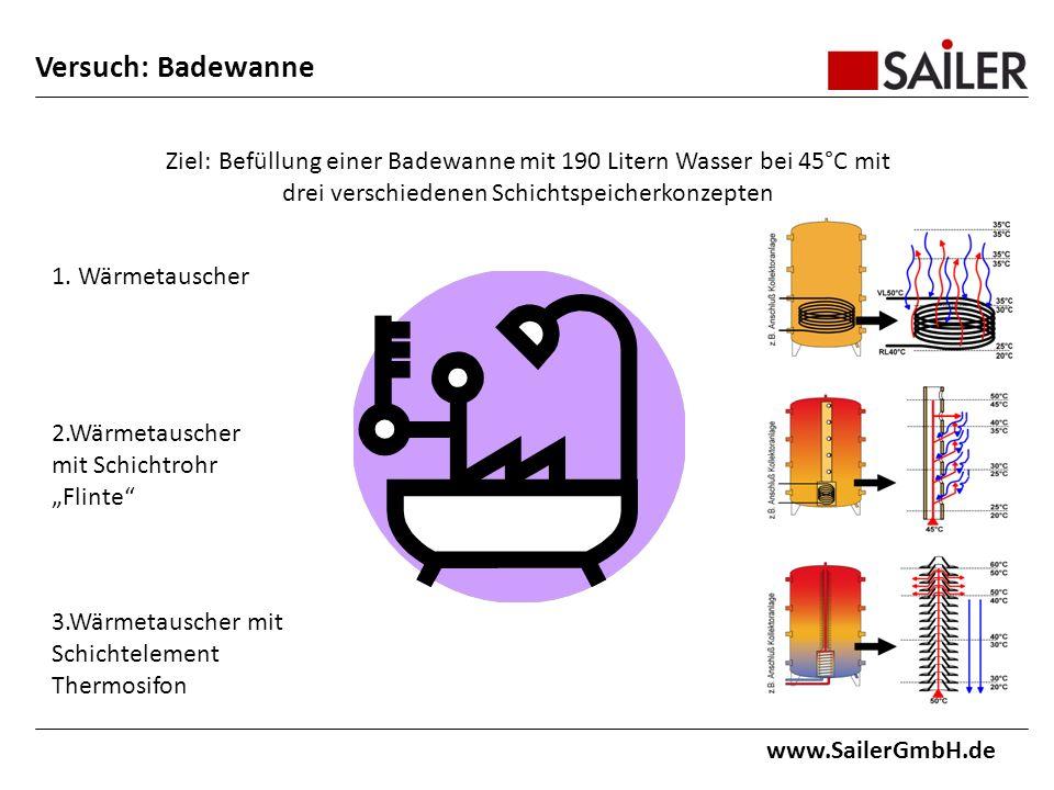 Versuch: Badewanne www.SailerGmbH.de Ziel:Befüllung einer Badewanne mit 190 Litern Wasser bei 45°C mit drei verschiedenen Schichtspeicherkonzepten 1.