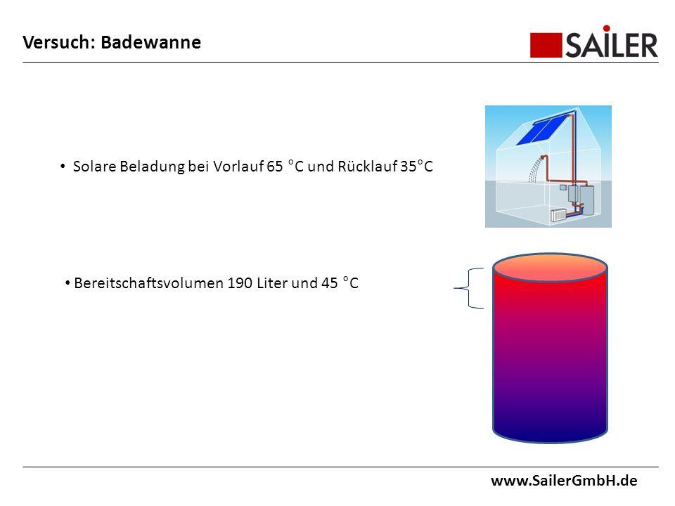Versuch: Badewanne www.SailerGmbH.de Solare Beladung bei Vorlauf 65 °C und Rücklauf 35°C Bereitschaftsvolumen 190 Liter und 45 °C