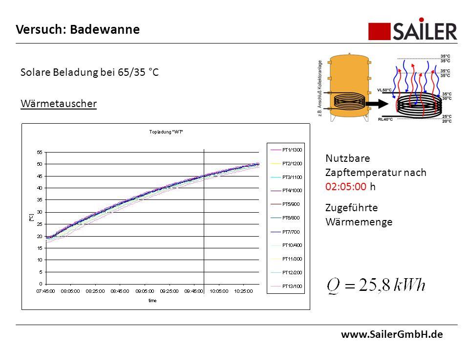 www.SailerGmbH.de Solare Beladung bei 65/35 °C Wärmetauscher Nutzbare Zapftemperatur nach 02:05:00 h Zugeführte Wärmemenge Versuch: Badewanne