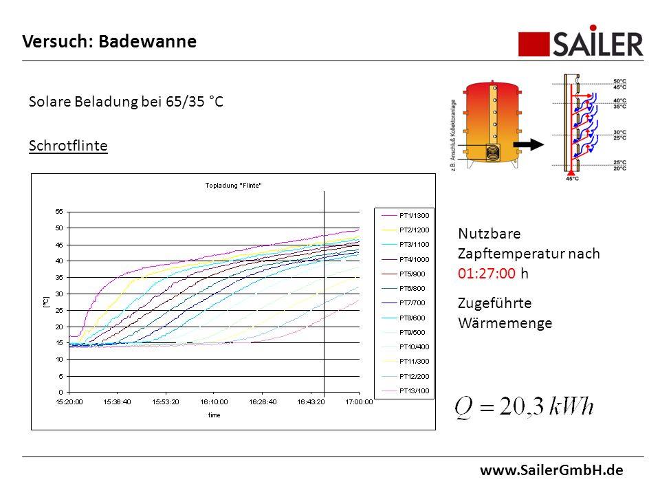 www.SailerGmbH.de Solare Beladung bei 65/35 °C Schrotflinte Nutzbare Zapftemperatur nach 01:27:00 h Zugeführte Wärmemenge Versuch: Badewanne