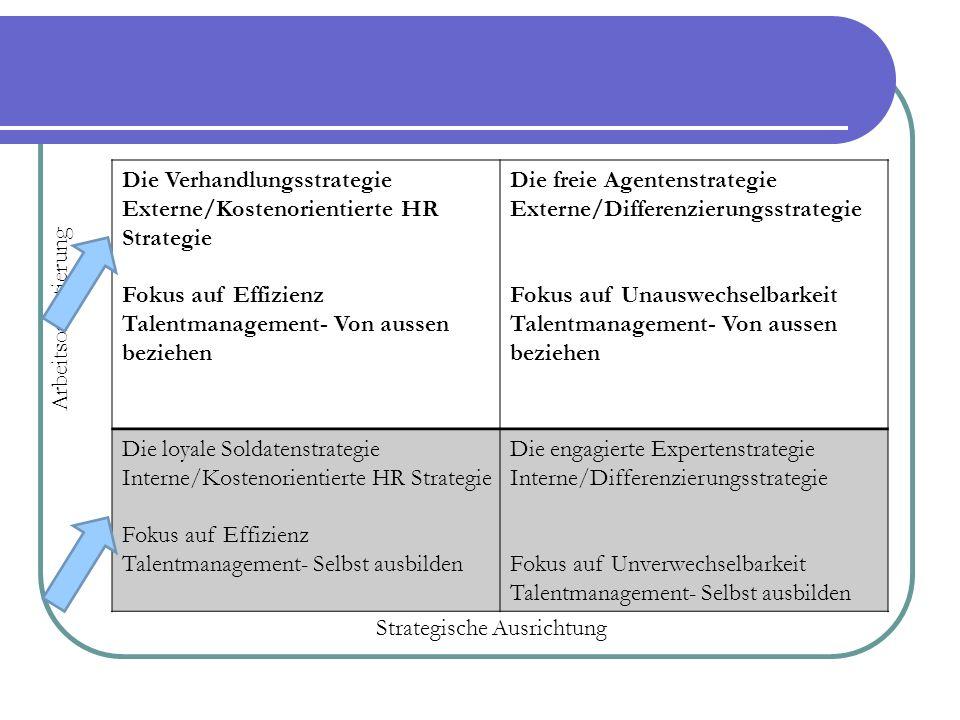 Die Verhandlungsstrategie Externe/Kostenorientierte HR Strategie Fokus auf Effizienz Talentmanagement- Von aussen beziehen Die freie Agentenstrategie