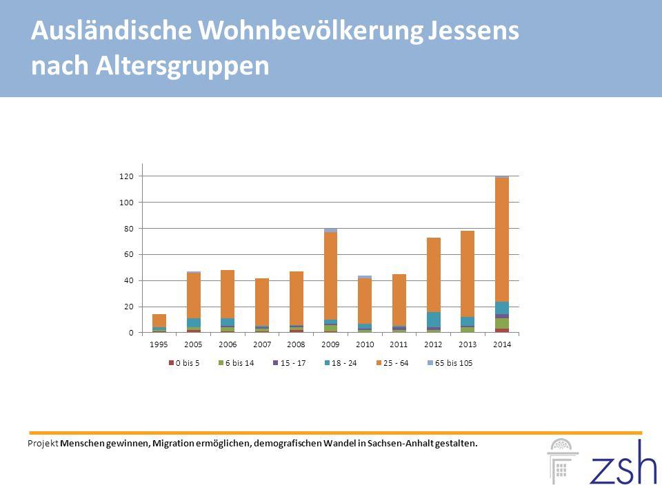 Ausländische Wohnbevölkerung Jessens nach Altersgruppen Projekt Menschen gewinnen, Migration ermöglichen, demografischen Wandel in Sachsen-Anhalt gestalten.