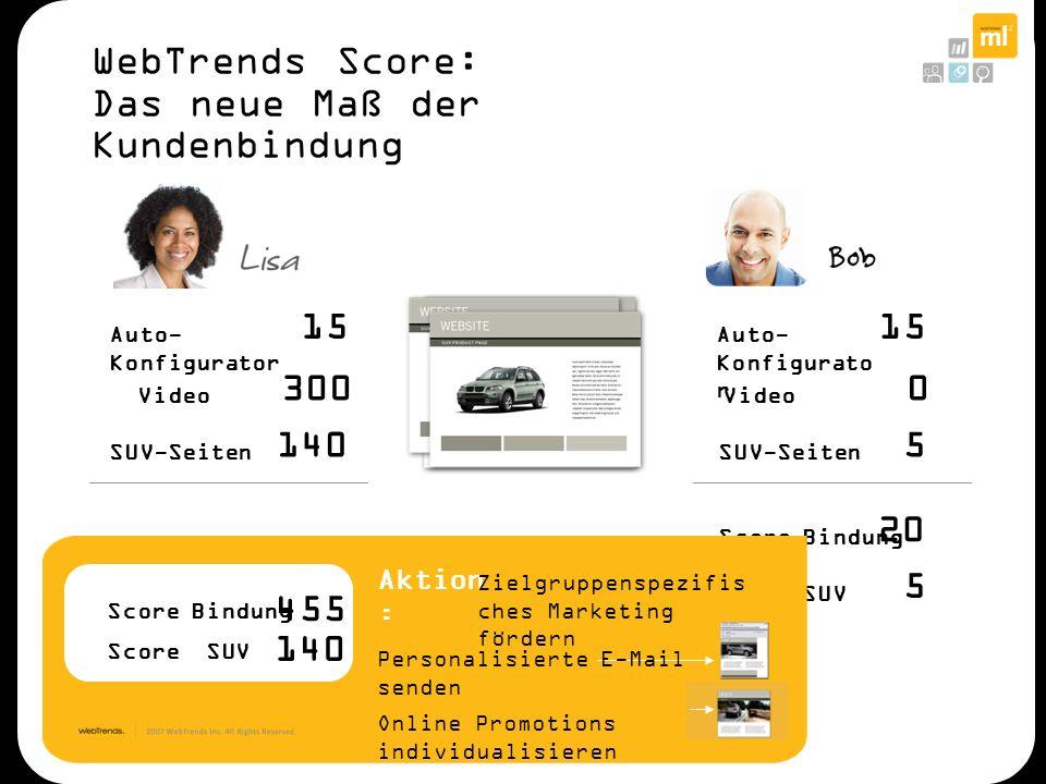 20 Score Bindung 5 Score SUV Aktion : Zielgruppenspezifis ches Marketing fördern Personalisierte E-Mail senden Online Promotions individualisieren 300
