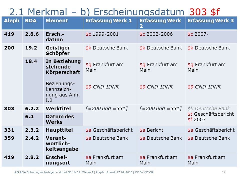 2.1 Merkmal – b) Erscheinungsdatum 303 $f AG RDA Schulungsunterlagen – Modul 5B.16.01: Werke I | Aleph | Stand: 17.09.2015 | CC BY-NC-SA14 AlephRDAEle