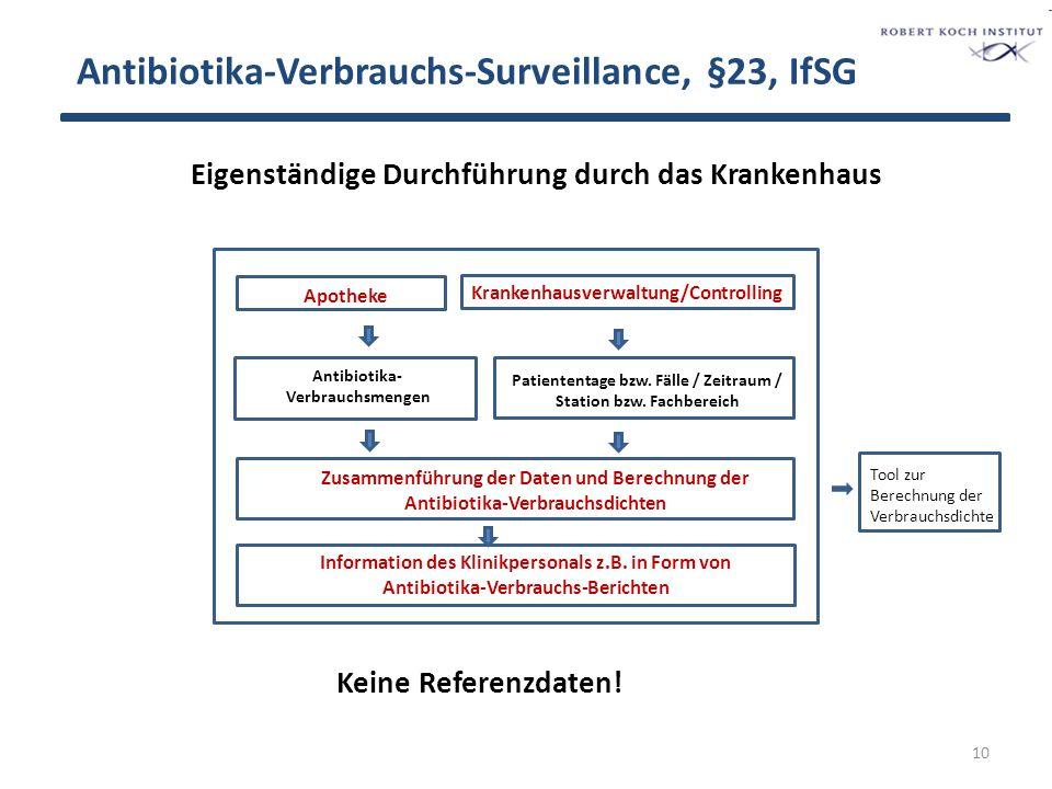 Antibiotika-Verbrauchs-Surveillance, §23, IfSG Apotheke Antibiotika-Verbrauchsmengen Krankenhausverwaltung/Controlling Patiententage bzw.