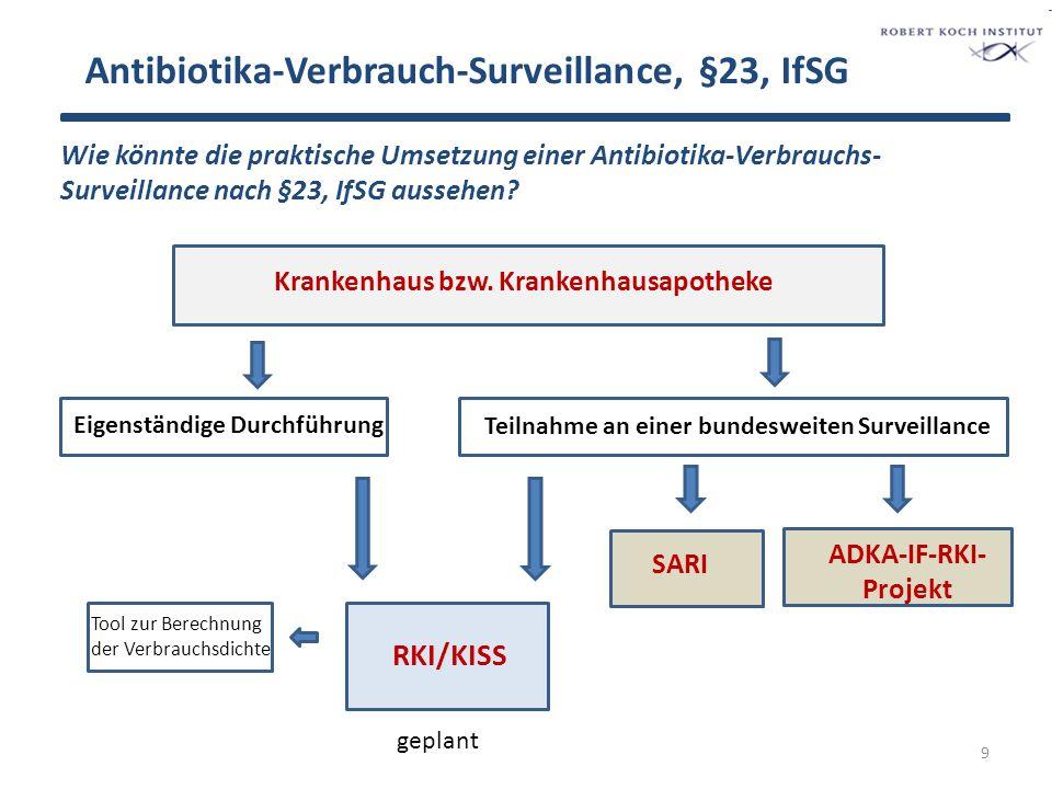 Antibiotika-Verbrauchs-Surveillance, §23, IfSG 10 Apotheke Antibiotika- Verbrauchsmengen Krankenhausverwaltung/Controlling Patiententage bzw.