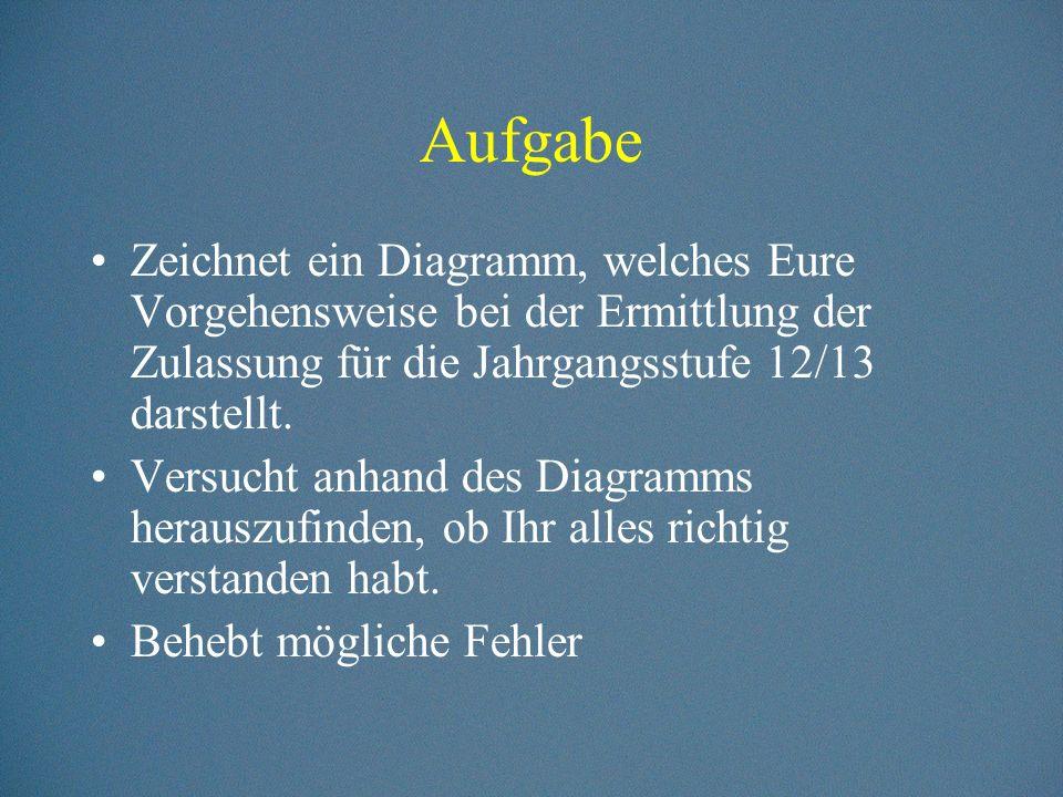 Wichtige Elemente (4) Aufruf eines Unterprogramms Quelle: http://schulen.freiepresse.de/gymnasiumolbernhau/informatik/algorithmen.htm#struktogramm