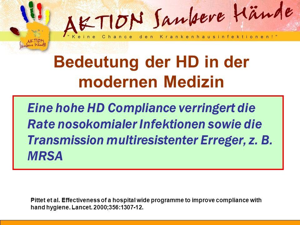 Bedeutung der HD in der modernen Medizin Eine hohe HD Compliance verringert die Rate nosokomialer Infektionen sowie die Transmission multiresistenter