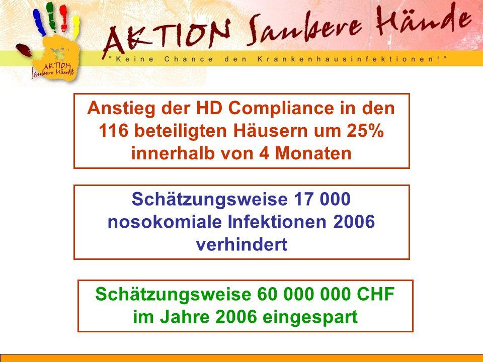 Anstieg der HD Compliance in den 116 beteiligten Häusern um 25% innerhalb von 4 Monaten Schätzungsweise 17 000 nosokomiale Infektionen 2006 verhindert