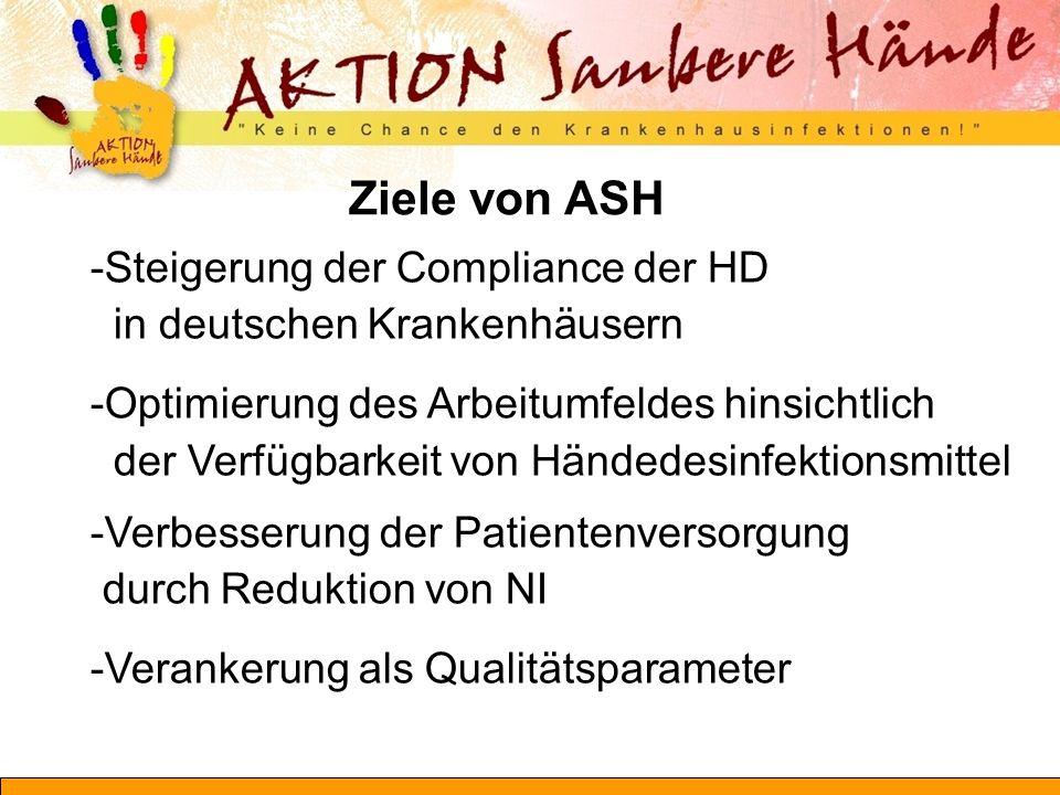 """- ASH ist Teil der weltweiten WHO-Kampagne """"Clean Care is Safer Care - ASH wird unterstützt von - dem Bundesministerium für Gesundheit - den Interessenverbänden des Gesundheitswesens - den Medien - Bei ASH ist Händehygiene ein Thema -der Öffentlichkeit (Patienten) -verschiedener Berufsgruppen & Bereiche der Krankenhäuser (nicht allein ein Thema der Hygiene!) - ASH bewirkt zeitgleiche Aktionen in vielen deutschen KH Händehygiene - schon immer ein wichtiges Thema Was ist anders bei ASH?"""