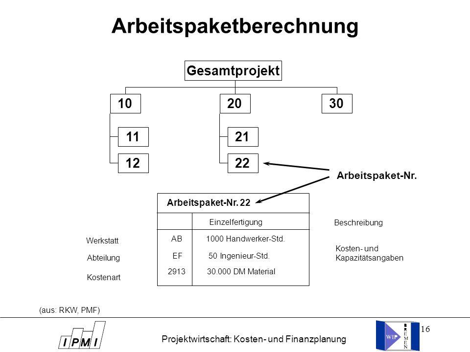 16 Arbeitspaketberechnung Gesamtprojekt 10 11 12 20 21 22 30 Arbeitspaket-Nr. Einzelfertigung Beschreibung AB 1000 Handwerker-Std. EF 50 Ingenieur-Std