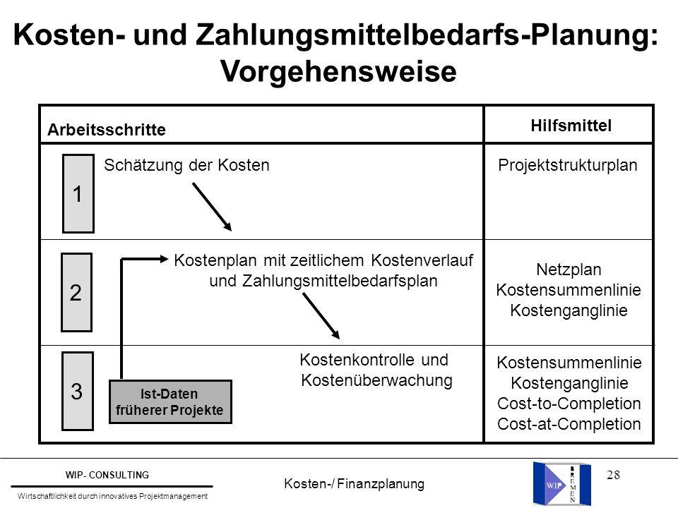 28 Kosten- und Zahlungsmittelbedarfs-Planung: Vorgehensweise 1 2 3 Arbeitsschritte Schätzung der Kosten Kostenplan mit zeitlichem Kostenverlauf und Za