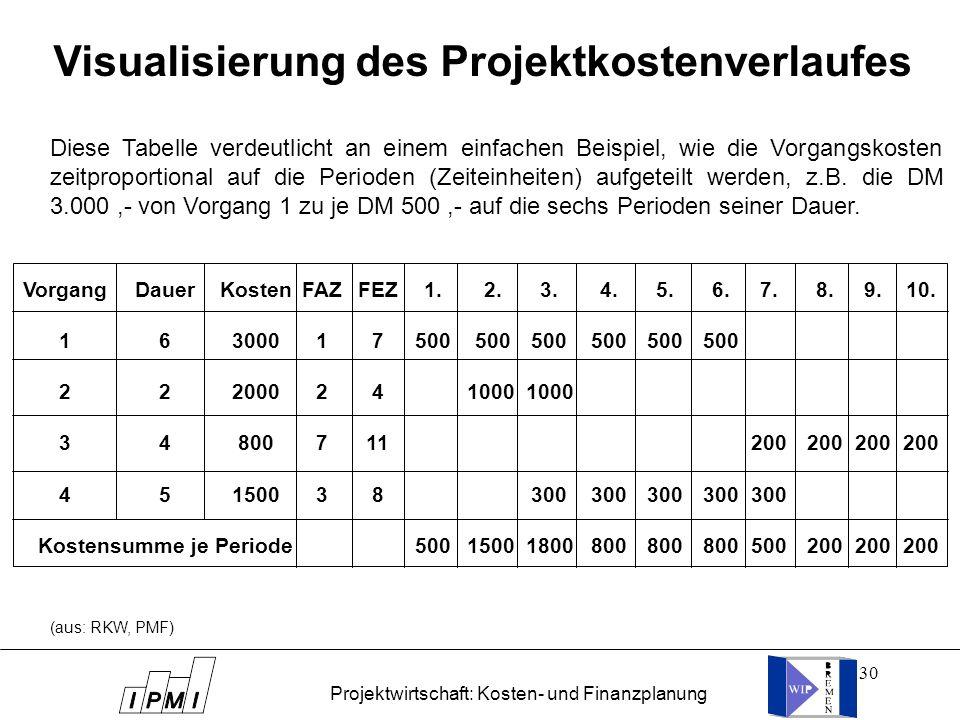 30 Visualisierung des Projektkostenverlaufes Vorgang 1 2 3 4 Dauer 6 2 4 5 Kostensumme je Periode Kosten 3000 2000 800 1500 FAZ 1 2 7 3 FEZ 7 4 11 8 1
