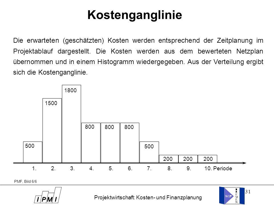 31 Kostenganglinie PMF, Bild 6/6 1. 2. 3. 4. 5. 6. 7. 8. 9. 10. Periode 500 1500 1800 800 500 200 Die erwarteten (geschätzten) Kosten werden entsprech