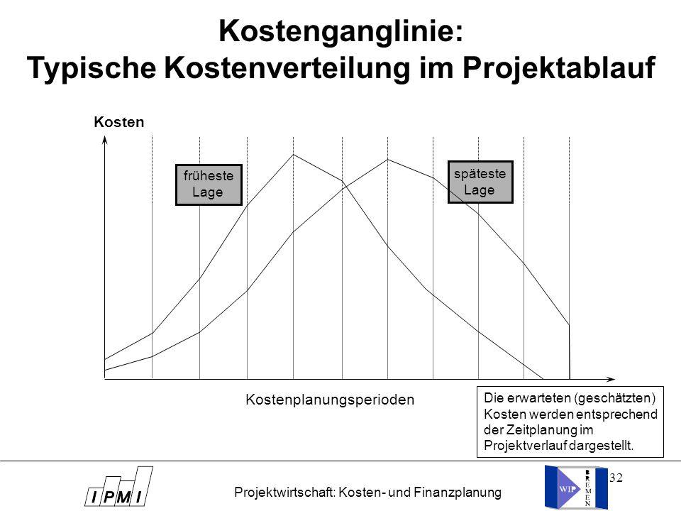 32 Kostenganglinie: Typische Kostenverteilung im Projektablauf Kostenplanungsperioden Die erwarteten (geschätzten) Kosten werden entsprechend der Zeit