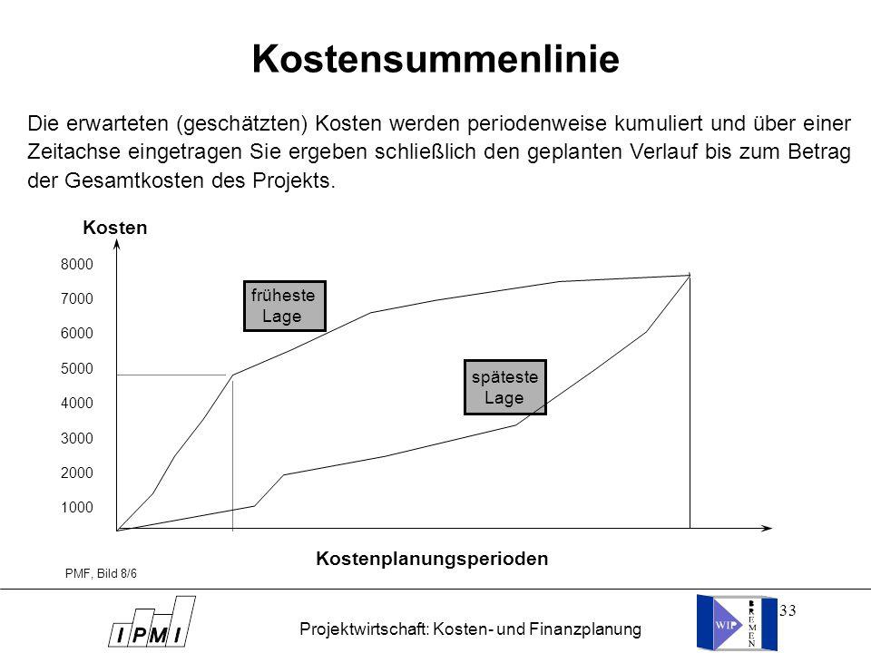 33 Kostensummenlinie früheste Lage späteste Lage Kostenplanungsperioden Kosten PMF, Bild 8/6 8000 7000 6000 5000 4000 3000 2000 1000 Die erwarteten (g