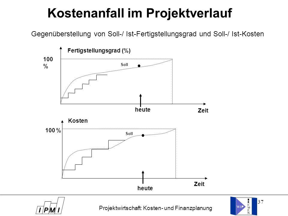 37 Kostenanfall im Projektverlauf 100 % Fertigstellungsgrad (%) Zeit heute l Soll 100 % Zeit heute Kosten l Soll Gegenüberstellung von Soll-/ Ist-Fert