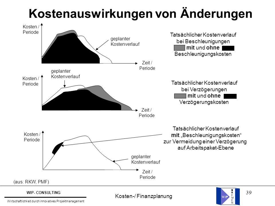 39 (aus: RKW, PMF) Kostenauswirkungen von Änderungen Tatsächlicher Kostenverlauf bei Beschleunigungen mit und ohne Beschleunigungskosten Kosten / Peri
